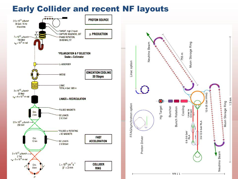 Momentum compaction in the Collider arcs