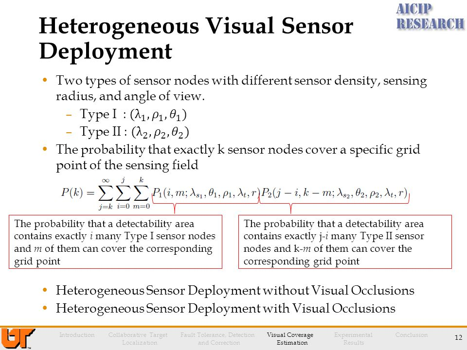 12 Introduction Collaborative Target Fault Tolerance, Detection Visual Coverage Experimental Conclusion Localization and Correction Estimation Results Heterogeneous Visual Sensor Deployment The probability that a detectability area contains exactly i many Type I sensor nodes and m of them can cover the corresponding grid point The probability that a detectability area contains exactly j- i many Type II sensor nodes and k- m of them can cover the corresponding grid point