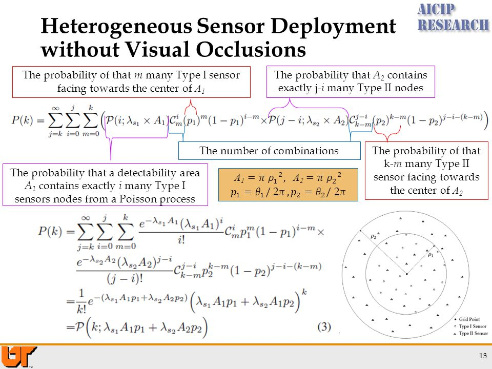 13 Heterogeneous Sensor Deployment without Visual Occlusions The probability that a detectability area A 1 contains exactly i many Type I sensors nodes from a Poisson process The number of combinations The probability of that m many Type I sensor facing towards the center of A 1 The probability that A 2 contains exactly j- i many Type II nodes The probability of that k- m many Type II sensor facing towards the center of A 2