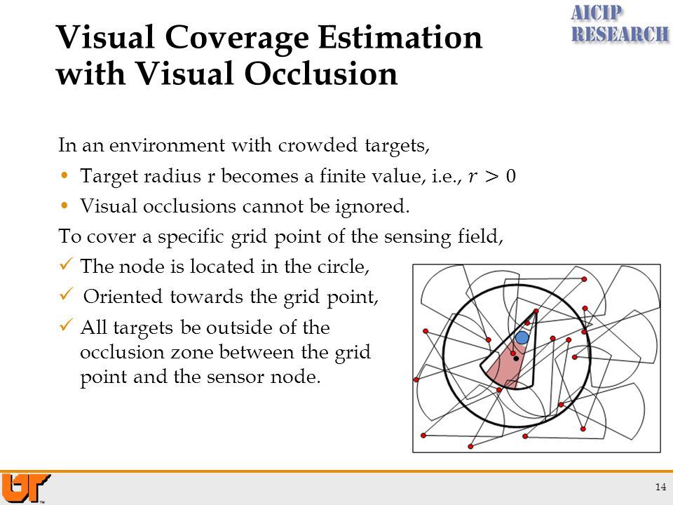 14 Visual Coverage Estimation with Visual Occlusion The node is located in the circle, Oriented towards the grid point, All targets be outside of the occlusion zone between the grid point and the sensor node.
