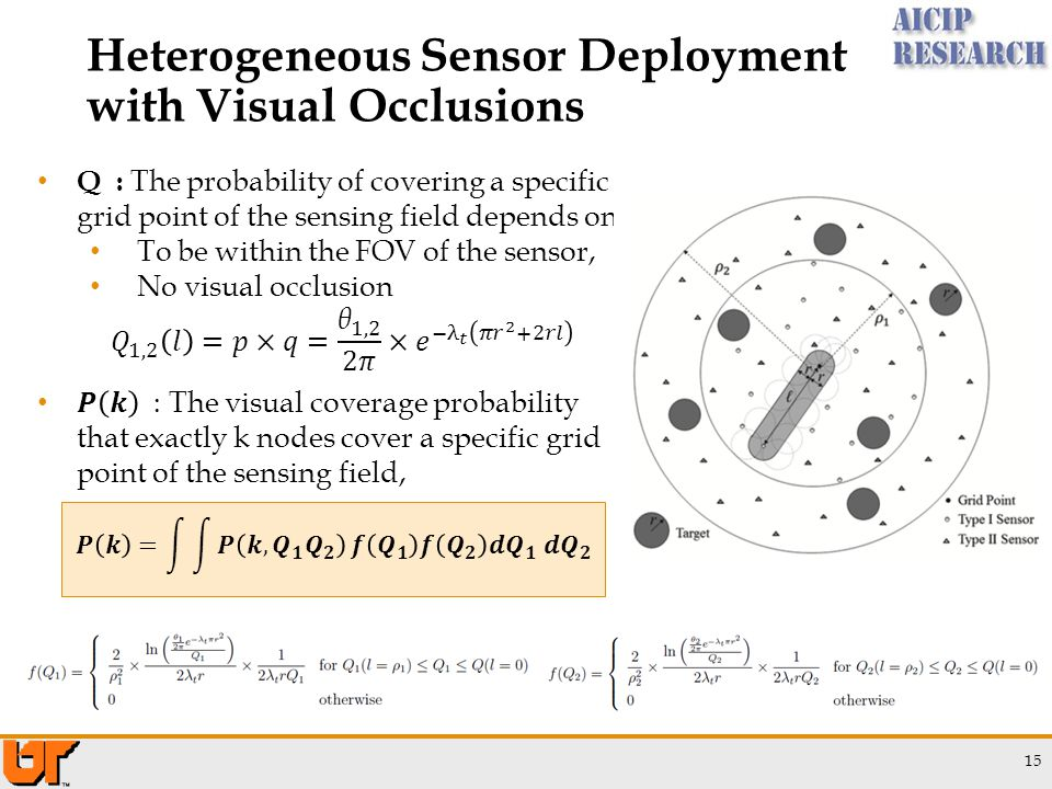 15 Heterogeneous Sensor Deployment with Visual Occlusions