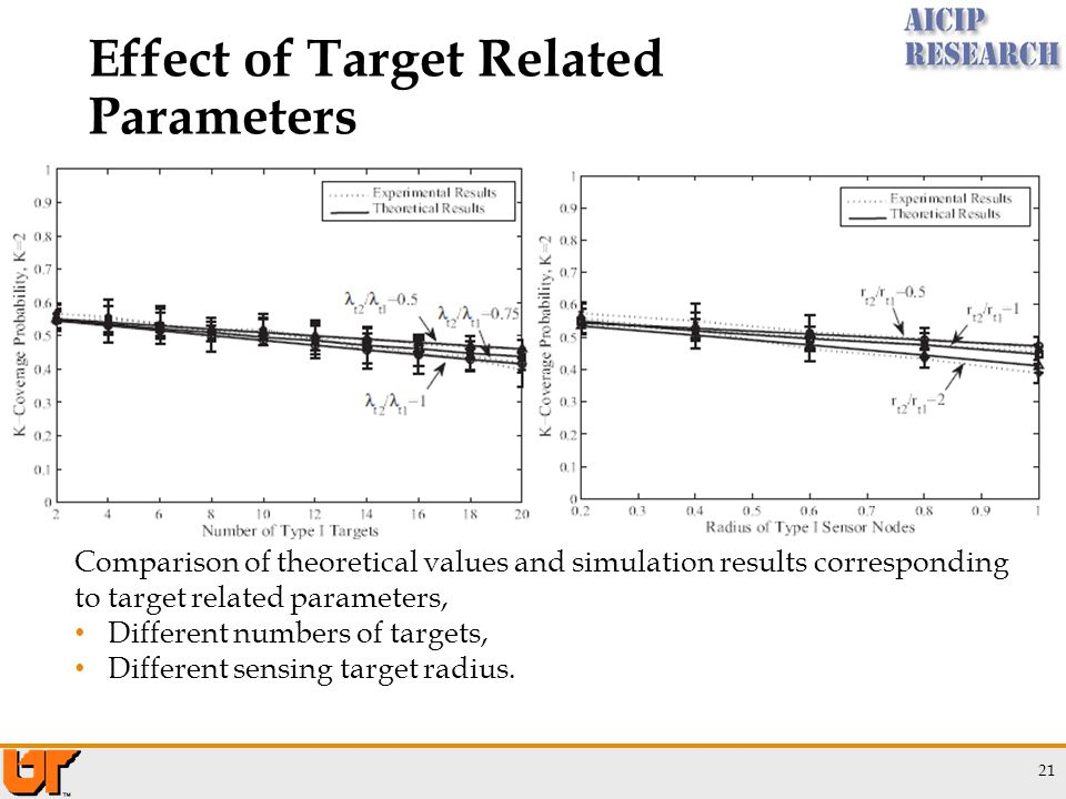 Effect of Target Related Parameters 21 Comparison of theoretical values and simulation results corresponding to target related parameters, Different numbers of targets, Different sensing target radius.