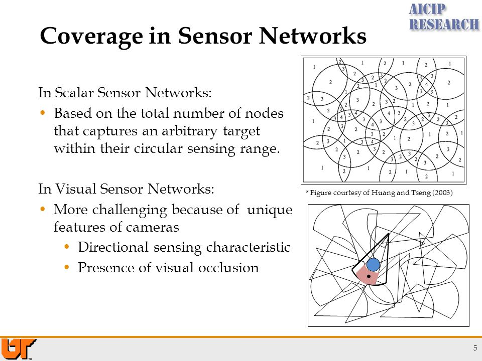 Coverage in Sensor Networks 5 * Figure courtesy of Huang and Tseng (2003) In Scalar Sensor Networks: Based on the total number of nodes that captures an arbitrary target within their circular sensing range.