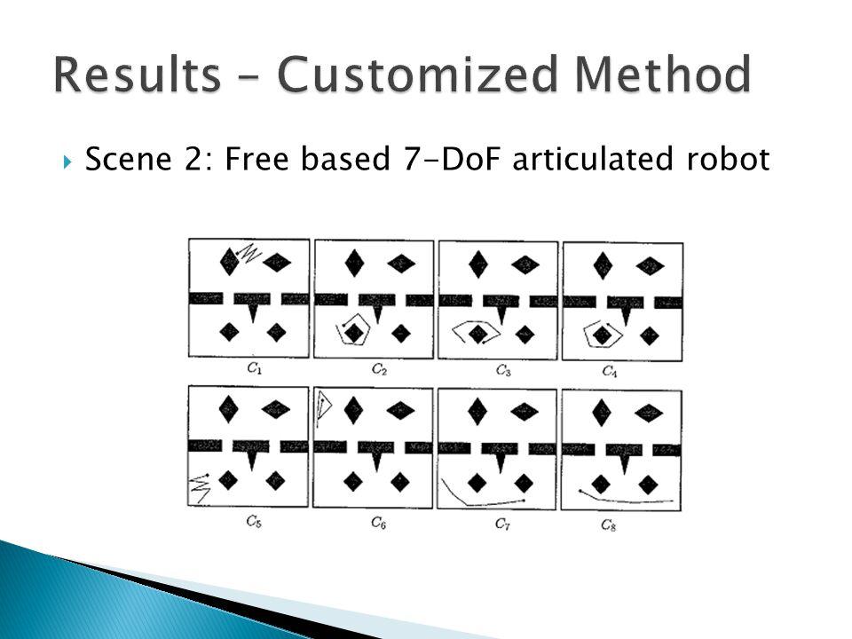  Scene 2: Free based 7-DoF articulated robot