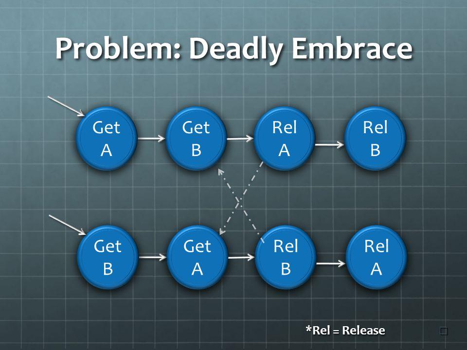 Problem: Deadly Embrace Get B Get A Rel A Rel B Rel A Get A Get B *Rel = Release ☐ ☐