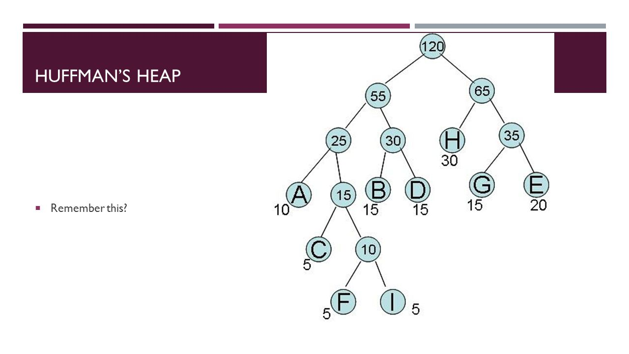 HUFFMAN'S HEAP  Remember this