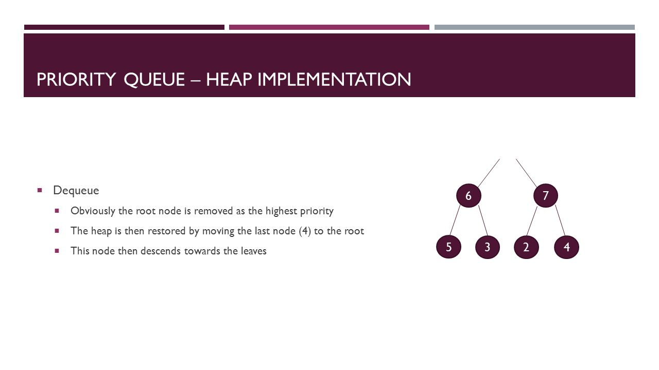 PRIORITY QUEUE – HEAP IMPLEMENTATION  Dequeue  Obviously the root node is removed as the highest priority  The heap is then restored by moving the last node (4) to the root  This node then descends towards the leaves 67 5 324