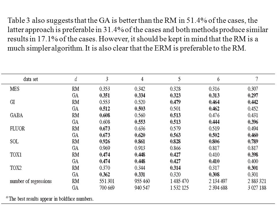 Table 3 also suggests that the GA is better than the RM in 51.4% of the cases, the latter approach is preferable in 31.4% of the cases and both methods produce similar results in 17.1% of the cases.