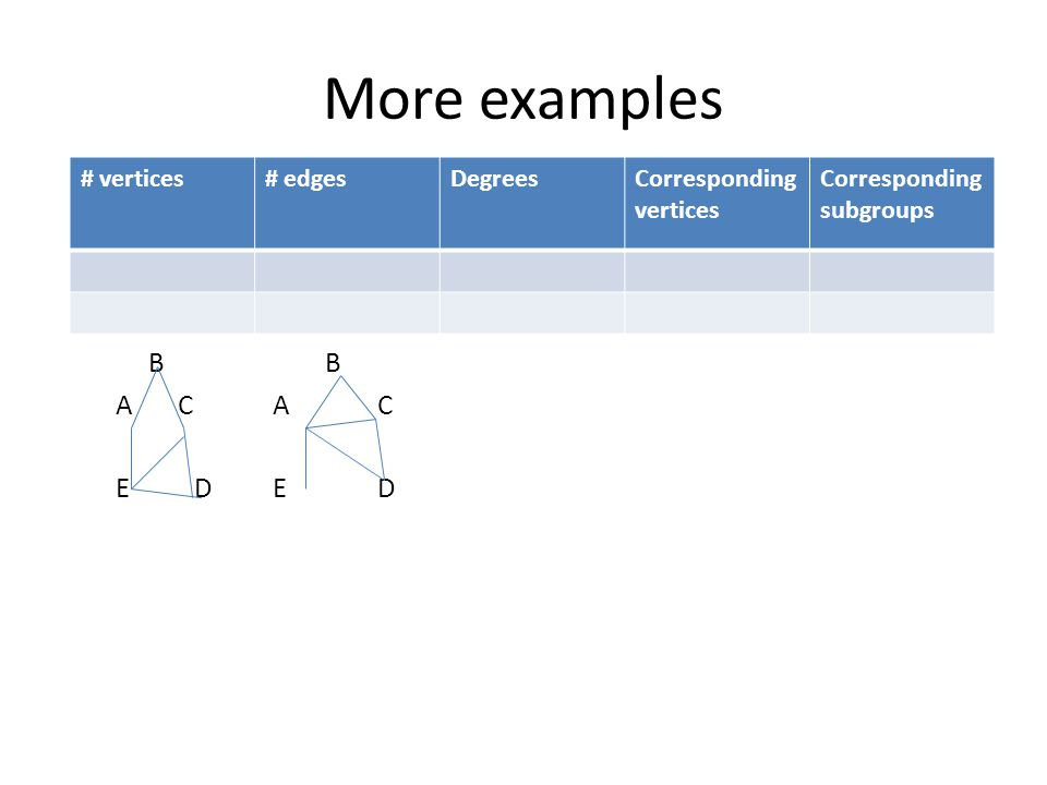 More examples B A C AC E DED # vertices# edgesDegreesCorresponding vertices Corresponding subgroups