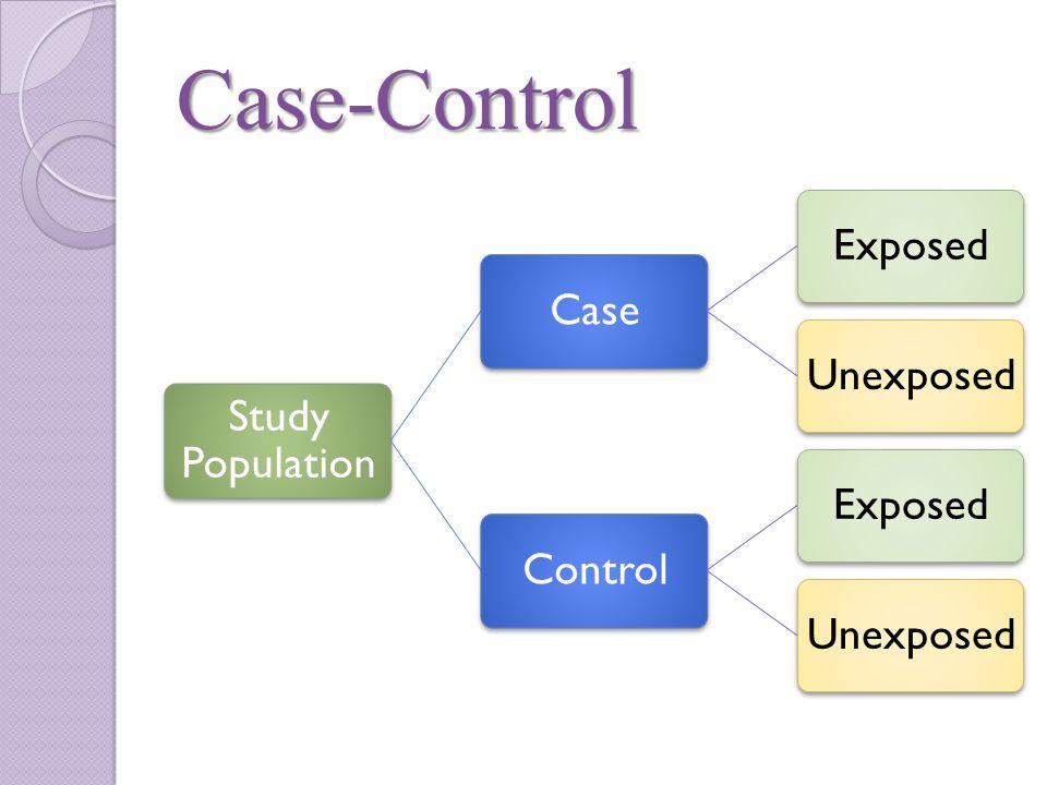 Case-Control Study Population CaseExposedUnexposedControlExposedUnexposed