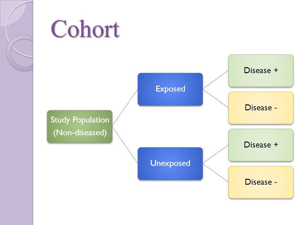 Cohort Study Population (Non-diseased) ExposedDisease +-DiseaseUnexposedDisease +-Disease