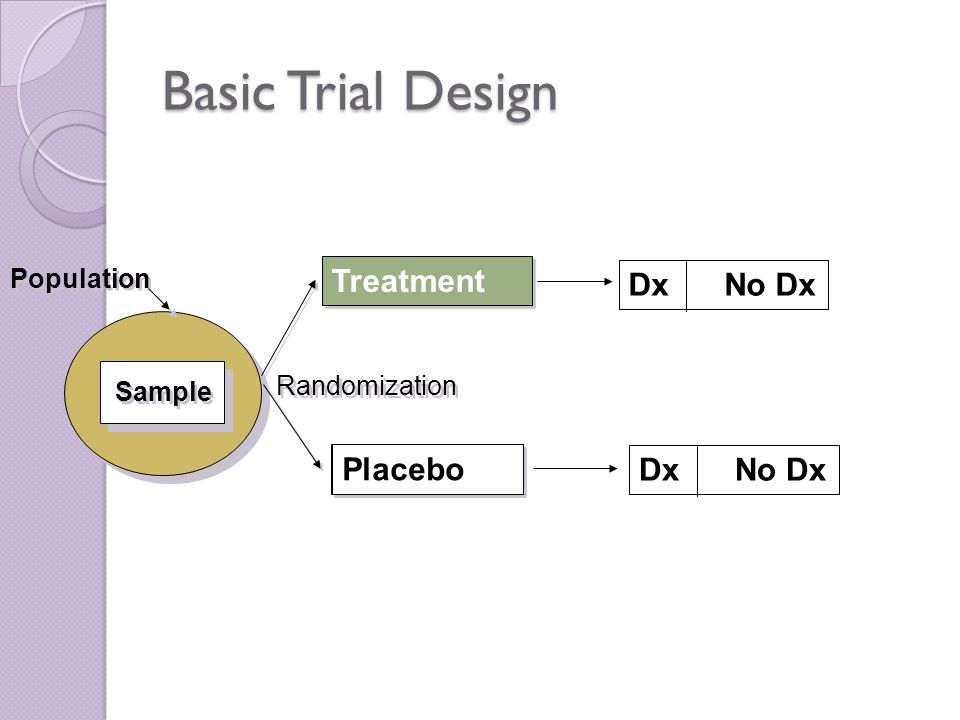 Basic Trial Design Population Sample Treatment DxNo Dx Control DxNo Dx Placebo Randomization