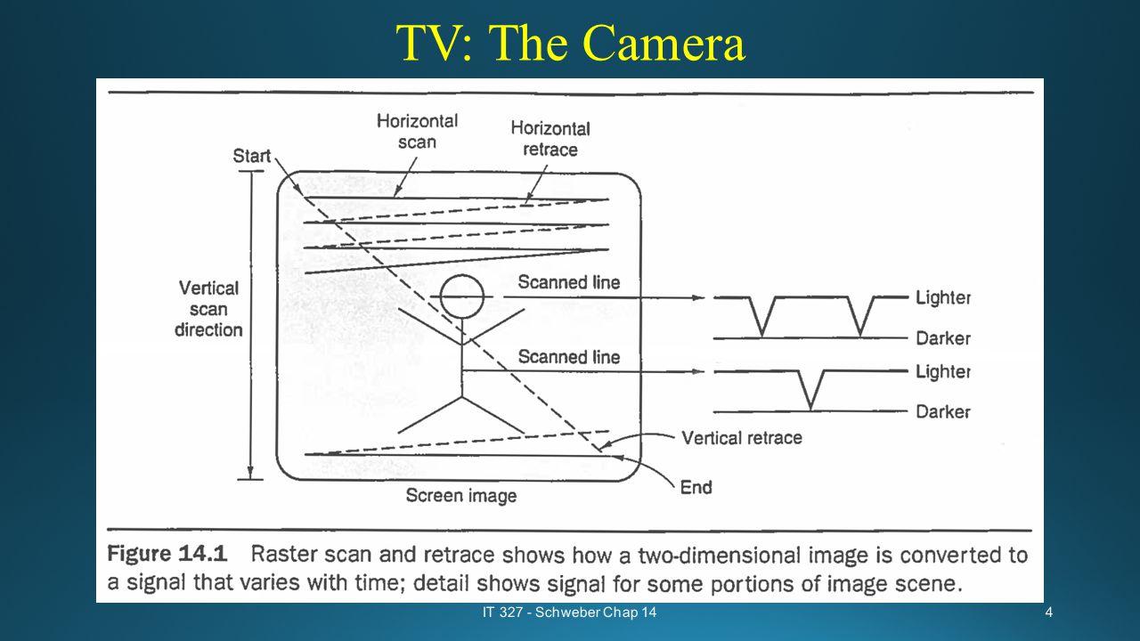 TV: The Camera