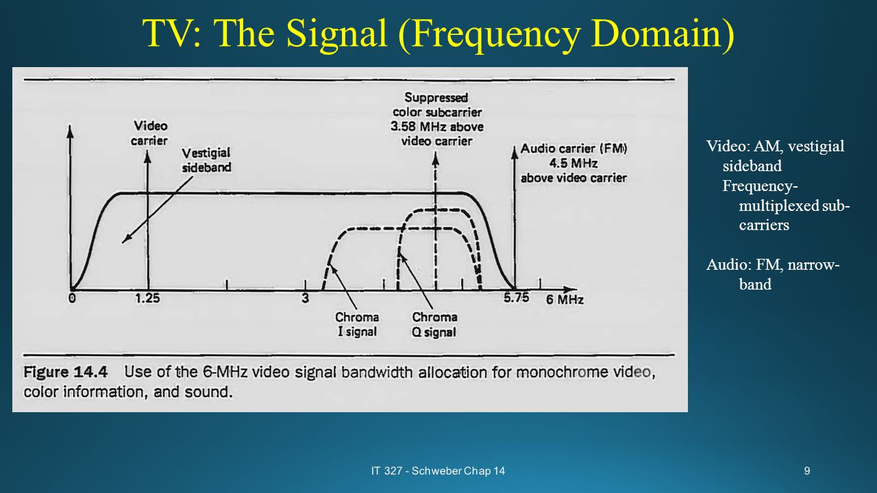 TV: The Signal (Frequency Domain) Video: AM, vestigial sideband Frequency- multiplexed sub- carriers Audio: FM, narrow- band