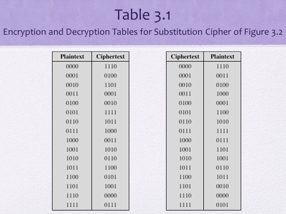 Feistel Cipher Proposed the use of a cipher that alternates substitutions and permutations Is a practical application of a proposal by Claude Shannon to develop a product cipher that alternates confusion and diffusion functions Is the structure used by many significant symmetric block ciphers currently in use Each plaintext element or group of elements is uniquely replaced by a corresponding ciphertext element or group of elements Substitutions No elements are added or deleted or replaced in the sequence, rather the order in which the elements appear in the sequence is changed Permutation