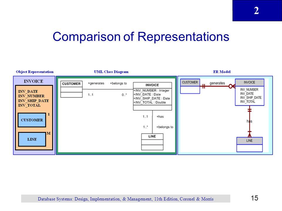 2 15 Comparison of Representations Database Systems: Design, Implementation, & Management, 11th Edition, Coronel & Morris