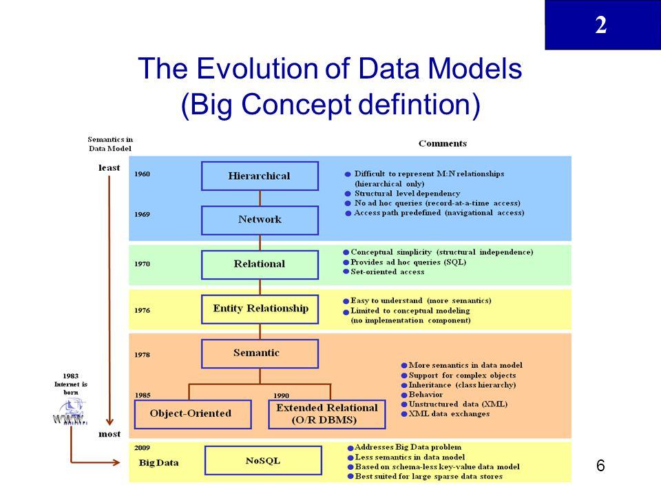 2 6 Database Systems: Design, Implementation, & Management, 11th Edition, Coronel & Morris The Evolution of Data Models (Big Concept defintion)