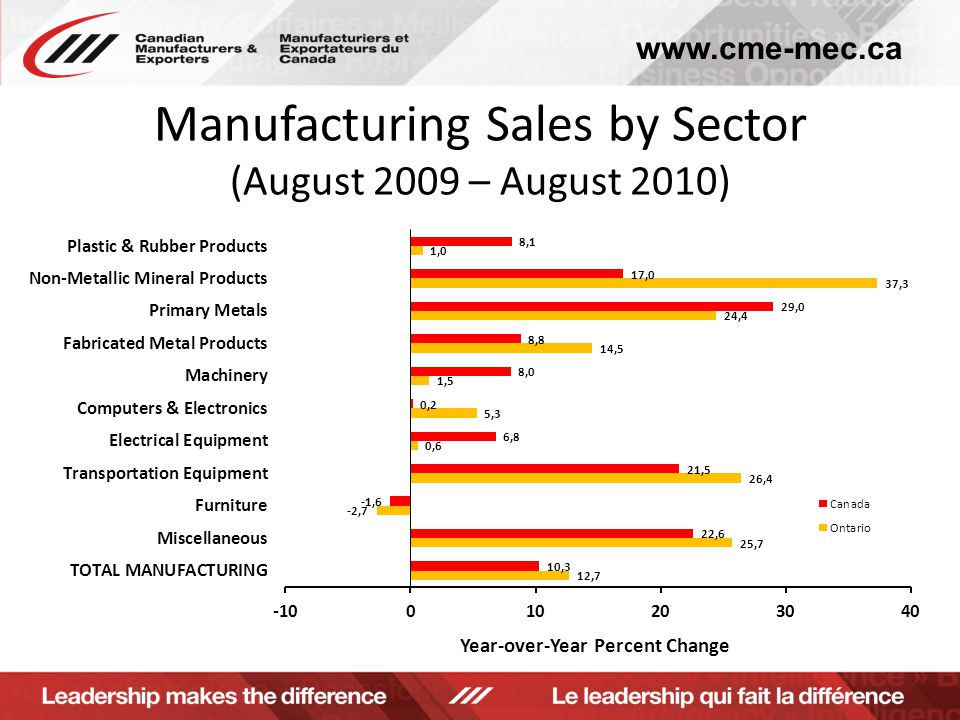 www.cme-mec.ca Manufacturing Sales by Sector (August 2009 – August 2010)