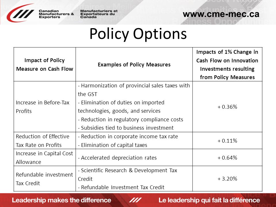 www.cme-mec.ca Policy Options Impact of Policy Measure on Cash Flow Examples of Policy Measures Impacts of 1% Change in Cash Flow on Innovation Investments resulting from Policy Measures Increase in Before-Tax Profits - Harmonization of provincial sales taxes with the GST - Elimination of duties on imported technologies, goods, and services - Reduction in regulatory compliance costs - Subsidies tied to business investment + 0.36% Reduction of Effective Tax Rate on Profits - Reduction in corporate income tax rate - Elimination of capital taxes + 0.11% Increase in Capital Cost Allowance - Accelerated depreciation rates+ 0.64% Refundable investment Tax Credit - Scientific Research & Development Tax Credit - Refundable Investment Tax Credit + 3.20%