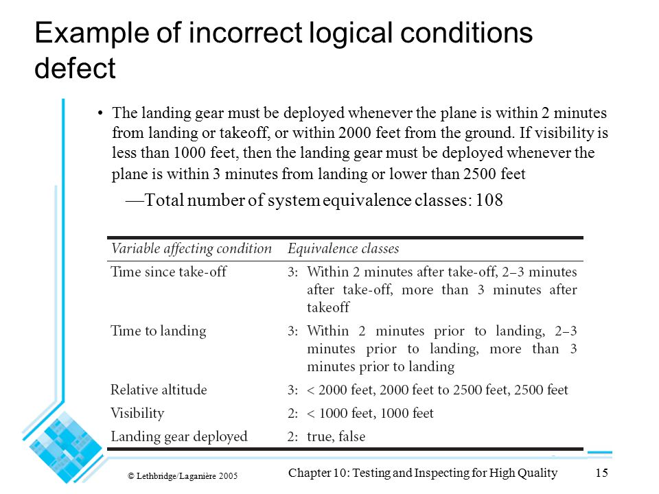 © Lethbridge/Laganière 2005 Chapter 10: Testing and Inspecting for High Quality15 Example of incorrect logical conditions defect The landing gear must