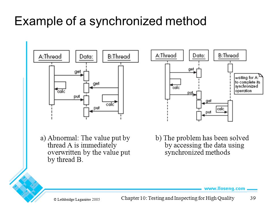 © Lethbridge/Laganière 2005 Chapter 10: Testing and Inspecting for High Quality39 Example of a synchronized method a) Abnormal: The value put by threa