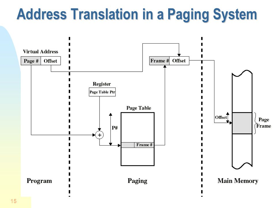15 Address Translation in a Paging System