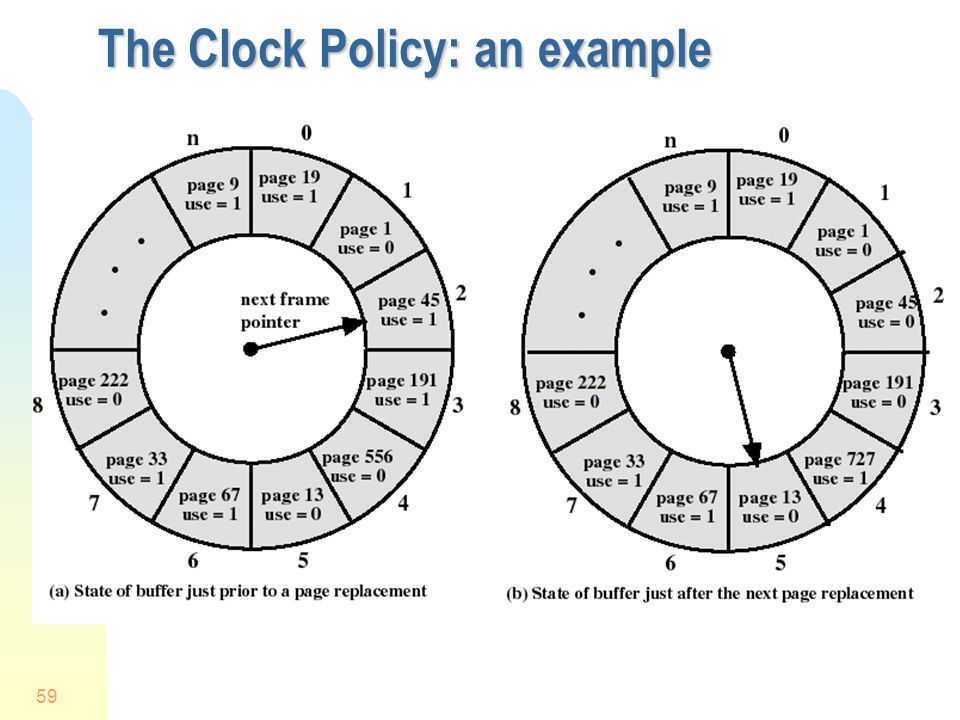 59 The Clock Policy: an example