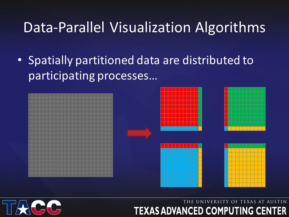 Data-Parallel Visualization Algorithms Spatially partitioned data are distributed to participating processes…