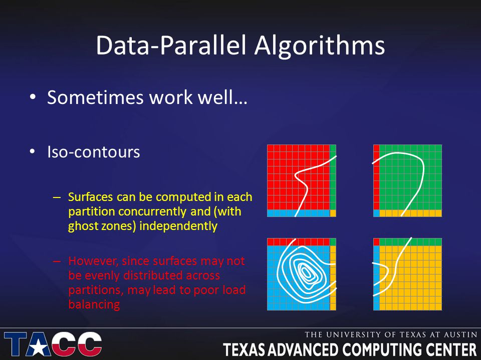 Data-Parallel Algorithms Sometimes work well… Iso-contours – Surfaces can be computed in each partition concurrently and (with ghost zones) independently – However, since surfaces may not be evenly distributed across partitions, may lead to poor load balancing