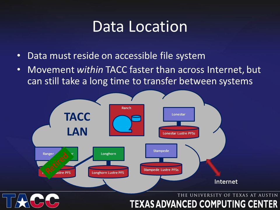Data Location Data must reside on accessible file system Movement within TACC faster than across Internet, but can still take a long time to transfer between systems Lonestar Lustre PFSs Lonestar Ranch TACC LAN Internet RangerSpur Ranger Lustre PFSLonghorn Lustre PFS Longhorn Retired Stampede Lustre PFSs Stampede