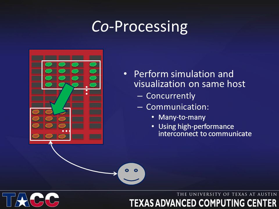Co-Processing Perform simulation and visualization on same host – Concurrently – Communication: Many-to-many Using high-performance interconnect to communicate … …