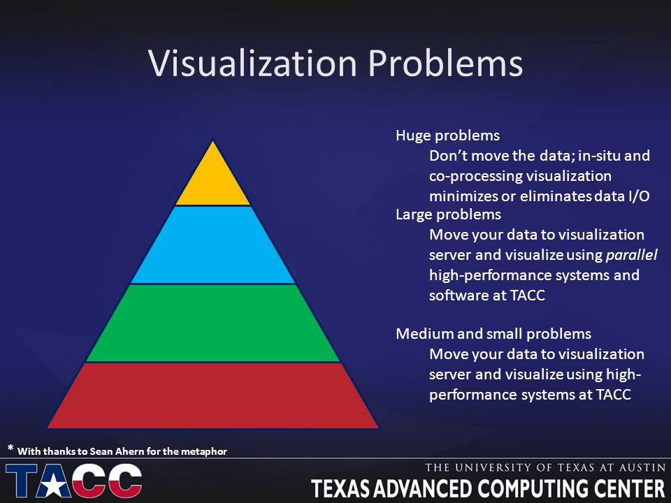 Visualization Problems Huge problems Don't move the data; in-situ and co-processing visualization minimizes or eliminates data I/O Medium and small problems Move your data to visualization server and visualize using high- performance systems at TACC Large problems Move your data to visualization server and visualize using parallel high-performance systems and software at TACC * With thanks to Sean Ahern for the metaphor