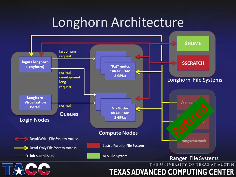 Longhorn Architecture login1.longhorn (longhorn) Longhorn Visualization Portal Login Nodes Fat nodes 144 GB RAM 2 GPUs Vis Nodes 48 GB RAM 2 GPUs $HOME $SCRATCH Longhorn File Systems Compute Nodes Queues normal /ranger/share /ranger/work /ranger/scratch Ranger File Systems largemem request Read-Only File System Access Read/Write File System Access Job submission normal development long request Lustre Parallel File System NFS File System Retired
