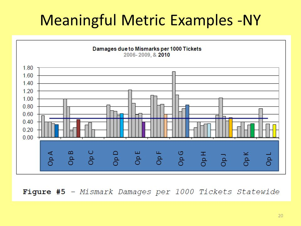 Meaningful Metric Examples -NY 20 Op A Op E Op F Op G Op H Op J Op K Op L Op B Op C Op D