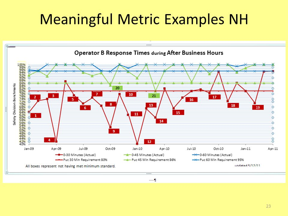 Meaningful Metric Examples NH 23