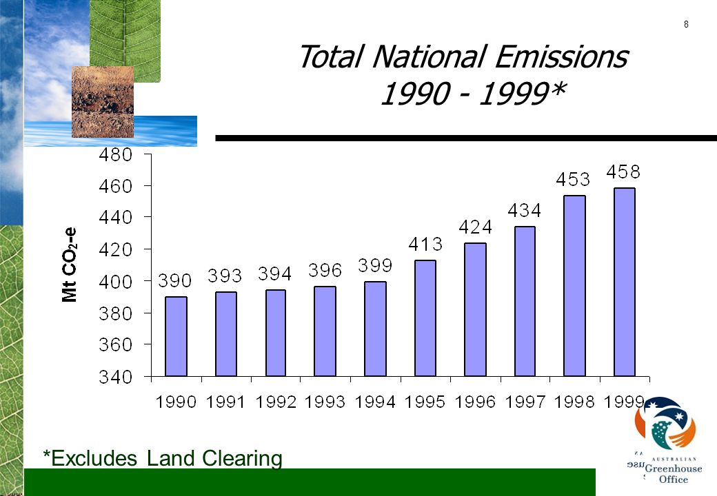 8 Total National Emissions 1990 - 1999* *Excludes Land Clearing