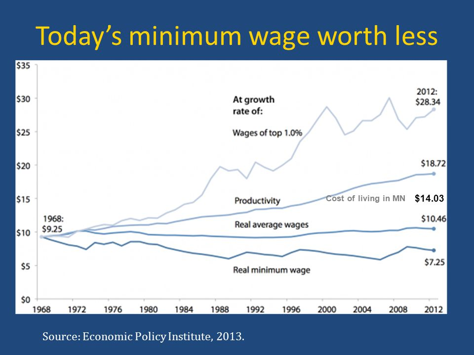 $14.03 Cost of living in MN Today's minimum wage worth less Source: Economic Policy Institute, 2013.