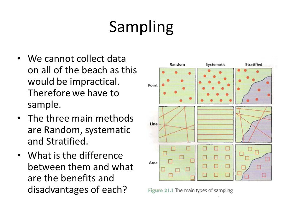 Sampling We cannot collect data on all of the beach as this would be impractical. Therefore we have to sample. The three main methods are Random, syst