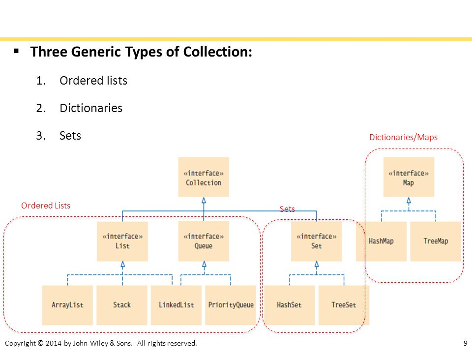 9  Three Generic Types of Collection: 1.Ordered lists 2.Dictionaries 3.Sets Ordered Lists Sets Dictionaries/Maps