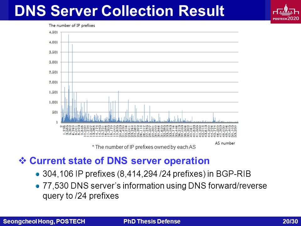 Seongcheol Hong, POSTECHPhD Thesis Defense 20/30 DNS Server Collection Result  Current state of DNS server operation 304,106 IP prefixes (8,414,294 /24 prefixes) in BGP-RIB 77,530 DNS server's information using DNS forward/reverse query to /24 prefixes * The number of IP prefixes owned by each AS