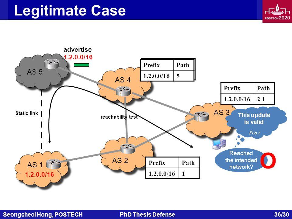 Seongcheol Hong, POSTECHPhD Thesis Defense 36/30 Legitimate Case AS 1 AS 2 AS 4 AS 5 AS 3 1.2.0.0/16 advertise 1.2.0.0/16 PrefixPath 1.2.0.0/162 1 PrefixPath 1.2.0.0/161 PrefixPath 1.2.0.0/162 1 Multiple origin AS.