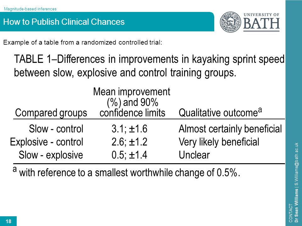 18 Magnitude-based inferences CONTACT Dr Sean Williams | S.Williams@bath.ac.uk How to Publish Clinical Chances Example of a table from a randomized co