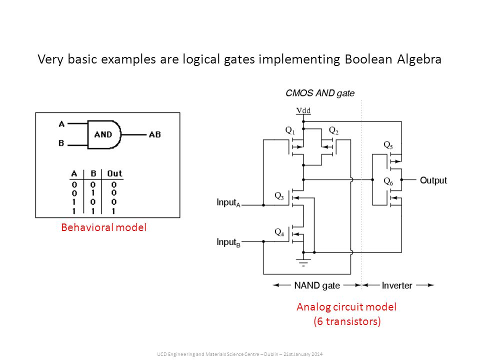 UCD Engineering and Materials Science Centre – Dublin – 21st January 2014 Very basic examples are logical gates implementing Boolean Algebra Behavioral model Analog circuit model (6 transistors)