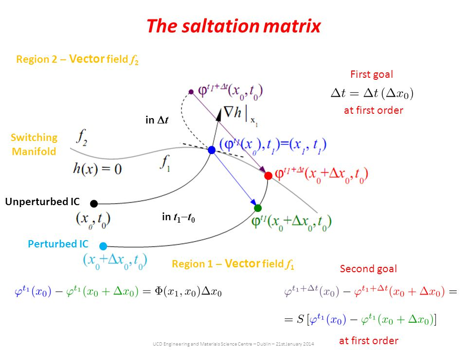 UCD Engineering and Materials Science Centre – Dublin – 21st January 2014 The saltation matrix Region 1 – Vector field f 1 Region 2 – Vector field f 2 Switching Manifold Unperturbed IC Perturbed IC in t 1  t 0 in  t First goal at first order Second goal at first order