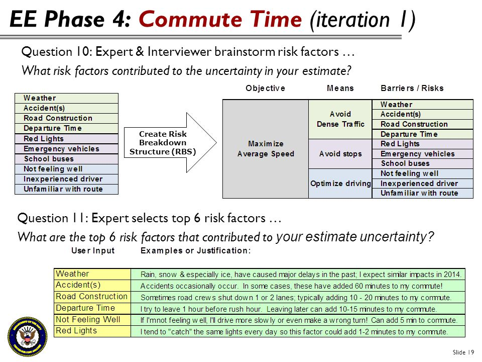 EE Phase 4: Commute Time (iteration 1) Slide 19 Question 10: Expert & Interviewer brainstorm risk factors … What risk factors contributed to the uncer