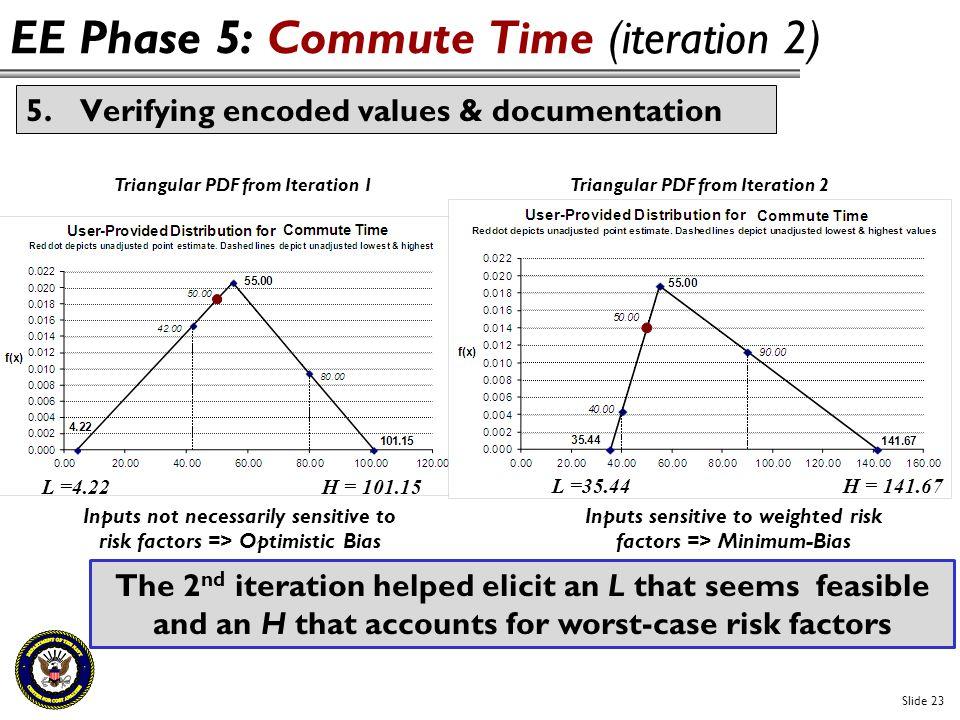 Slide 23 EE Phase 5: Commute Time (iteration 2) 5.Verifying encoded values & documentation Triangular PDF from Iteration 1Triangular PDF from Iteratio