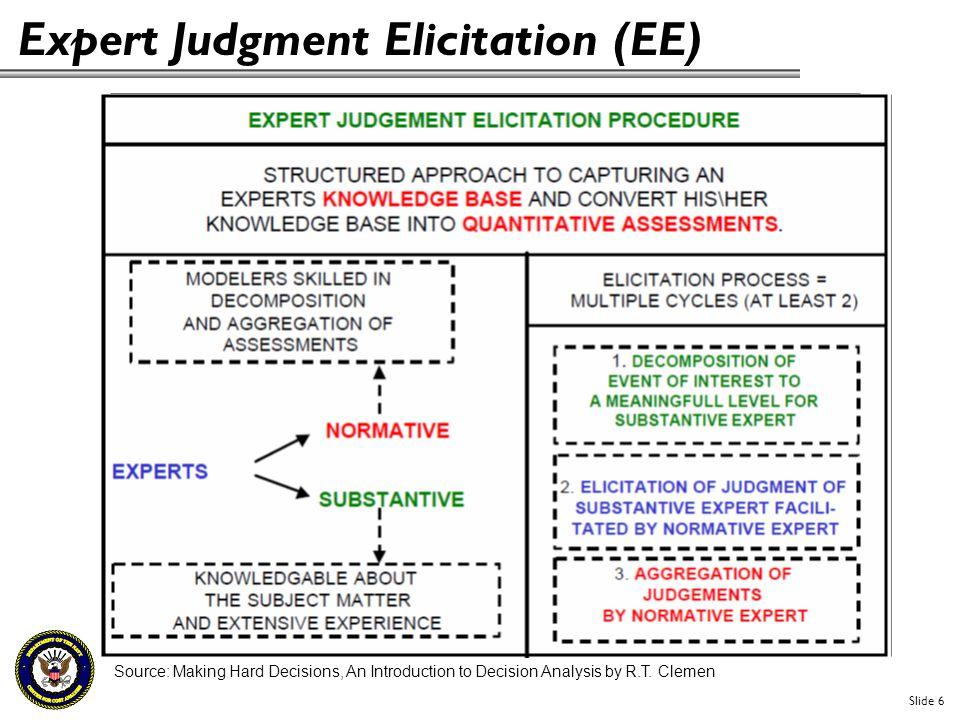 Expert Judgment Elicitation (EE) Source: Making Hard Decisions, An Introduction to Decision Analysis by R.T. Clemen Slide 6