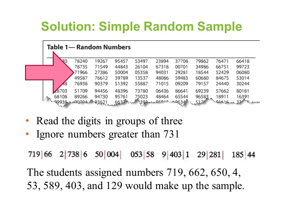 Solution: Simple Random Sample Read the digits in groups of three Ignore numbers greater than 731 The students assigned numbers 719, 662, 650, 4, 53, 589, 403, and 129 would make up the sample.