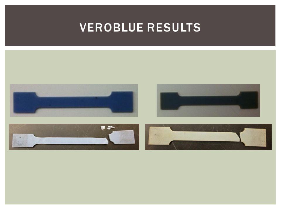VEROBLUE RESULTS
