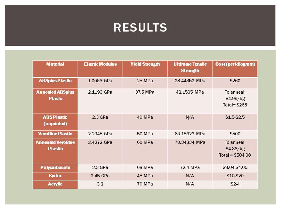 MaterialElastic ModulusYield Strength Ultimate Tensile Strength Cost (per kilogram) ABSplus Plastic1.0066 GPa25 MPa28.44352 MPa$260 Annealed ABSplus P